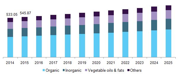 Chemical Tanker Shipping Market Expected To Grow Due To Increasing Global Demand For Chemicals Till 2025 : Grand View Research, Inc.