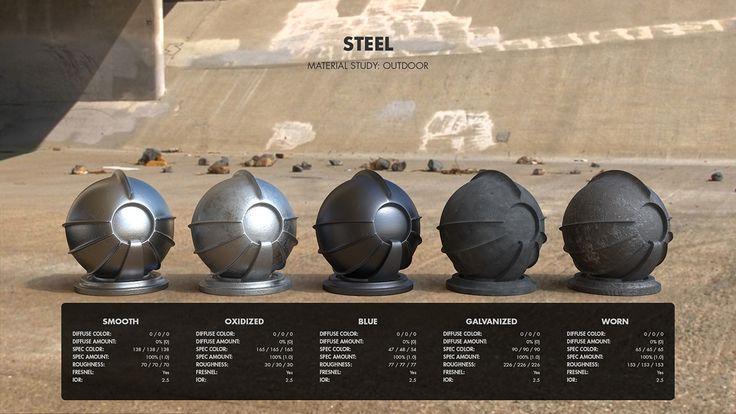 Material Studies: Metals on Behance