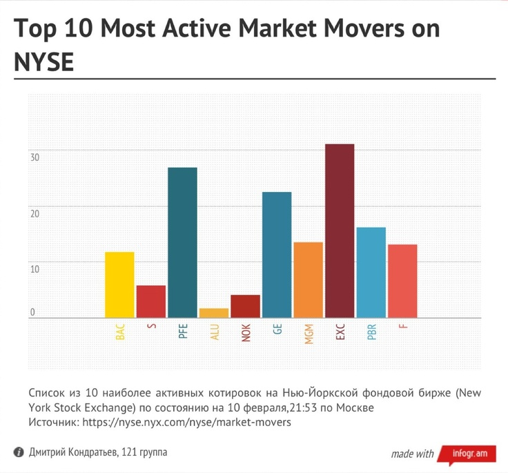 Top 10 Most Active Market Makers on NYSE