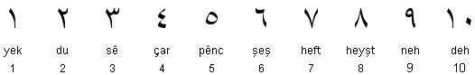 Kurdish Numerals