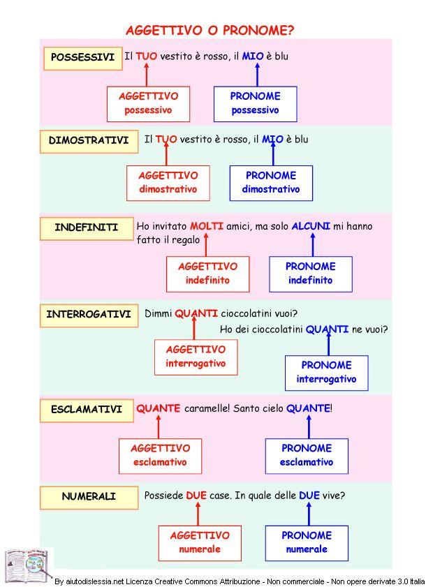 pronome-o-aggettivo