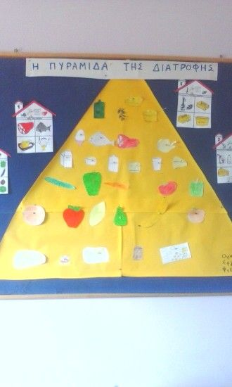 Πυραμιδα της διατροφης