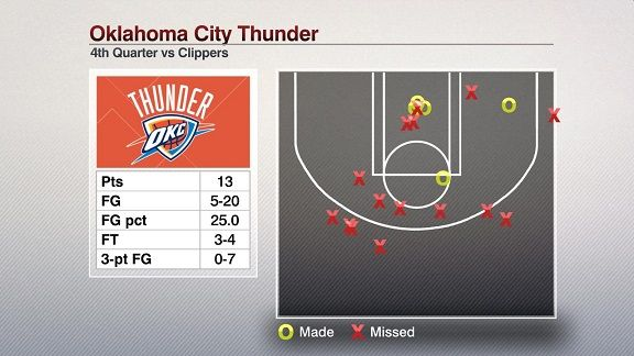Top stats to know: What a comeback by the Clippers