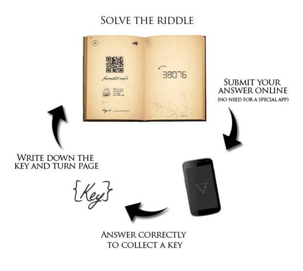 An interactive book game. Solve the riddles, collect the keys and complete the adventure. | Crowdfunding es una manera democrática de apoyar las necesidades de recaudación de fondos de tu comunidad. Haz una contribución hoy.