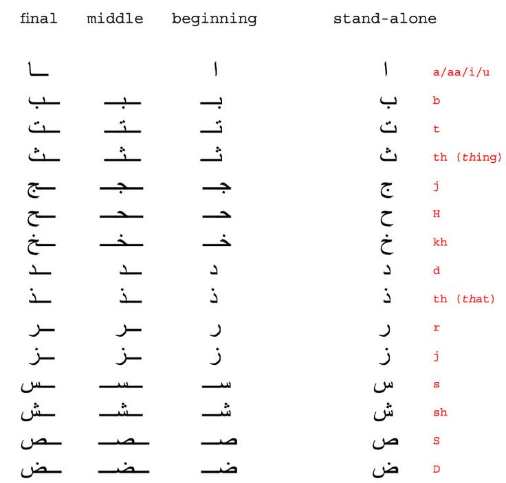 arabic alphabet beginning middle and end | REMEMBER: read from RIGHT to LEFT.