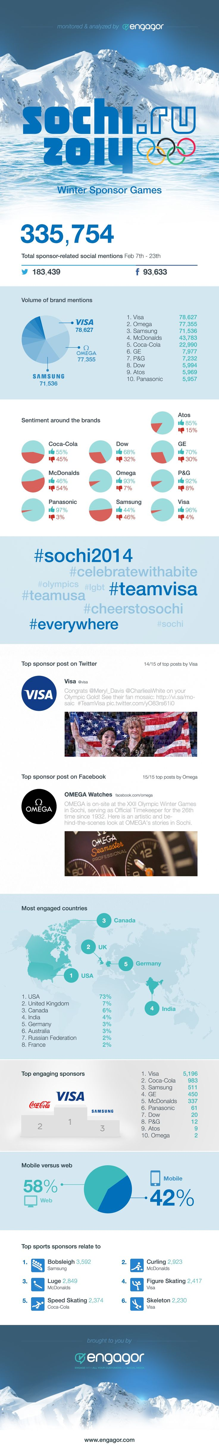 Visa, OMEGA, Samsung Lead #Sochi #Olympics Brand Social Mentions [INFOGRAPHIC]