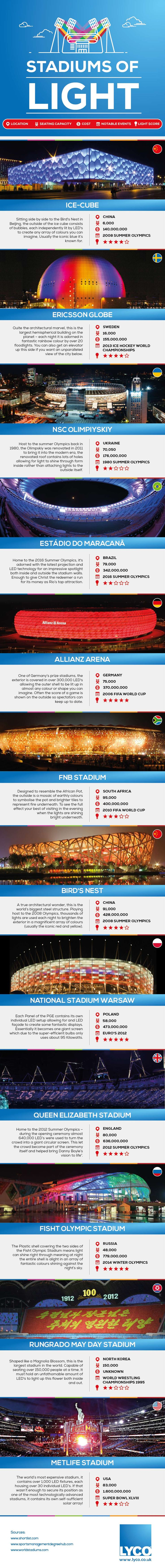 Stadiums of Light #Infographic #Travel