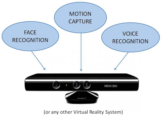 Virtual Reality - The Components of Microsoft Kinect - Kinect as an excellent example for modelling Virtual Reality Systems