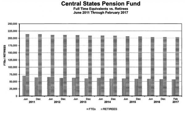 Pension Ponzi Bailout: Democrats Sponsor US Treasury Bailout Scheme https://betiforexcom.livejournal.com/28147027.html  Authored by Mike Shedlock via www.themaven.net/mishtalk,Most defined benefit pension plans are nothing but Ponzi schemes. Plans are now unraveling because of demographics. An increasing number of retirees, needing untenable returns, are supported by fewer and fewer people putting money in the system. Democrats sponsored a bailout scheme. Will it pass?Pension and Investments…