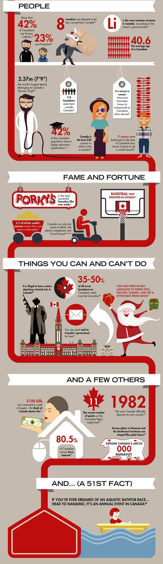Cool facts about Canada.