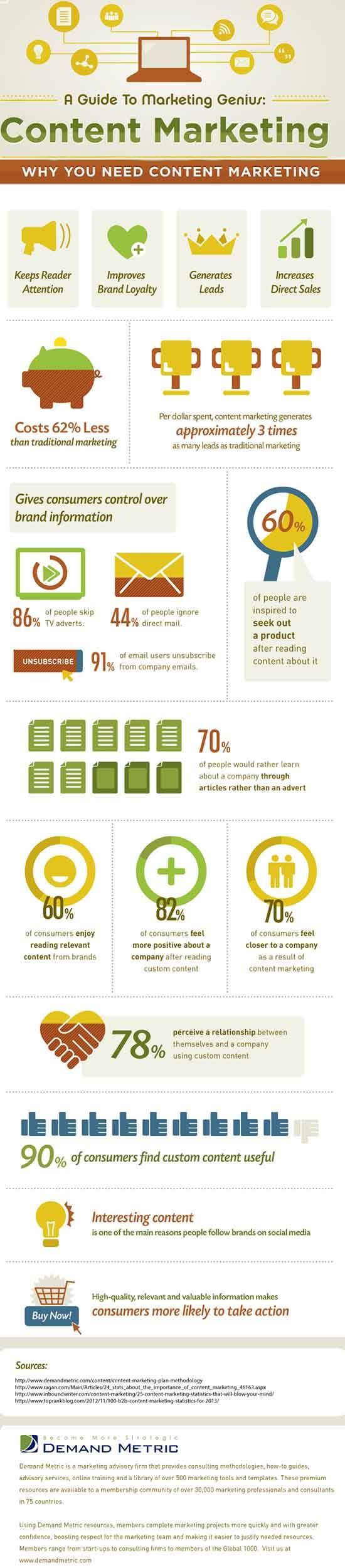 Content marketing social media marketing #Infographic www.socialmediamamma.com