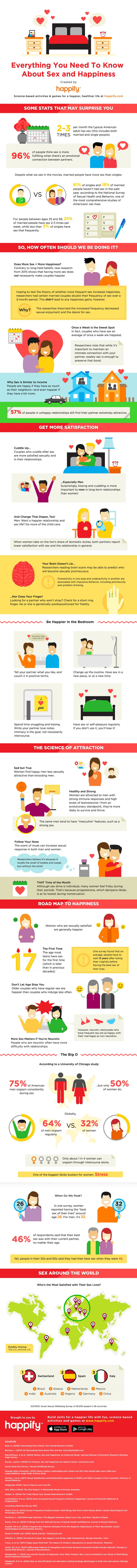 INFOGRAPHIC: How Your Sex Life Affects Your Happiness