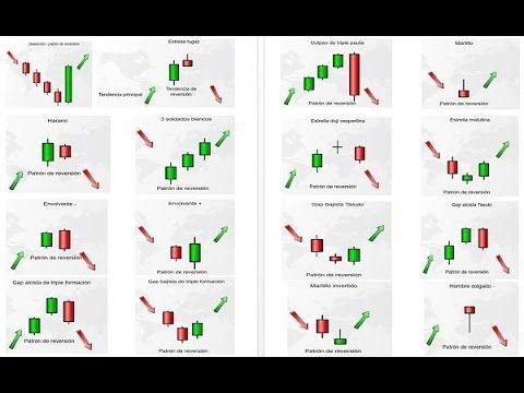 Patrones de Velas Japonesas,explicado por experto (curso,manual e indica...