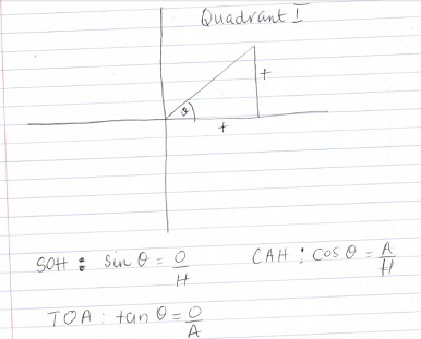 Best Images About Trig Help On   Trigonometry High