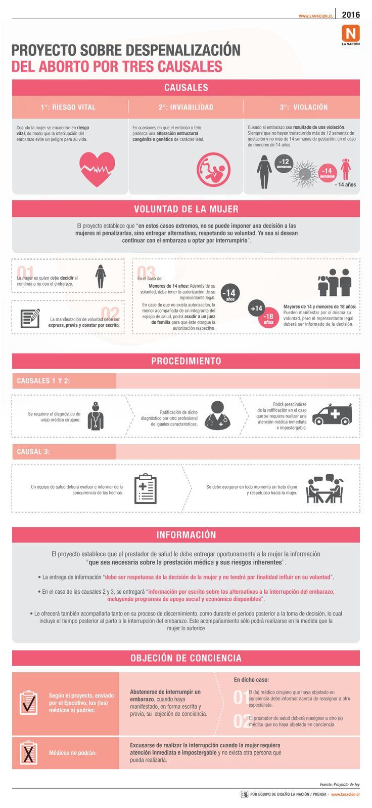 Infografía: Claves del proyecto de aborto por 3 causales