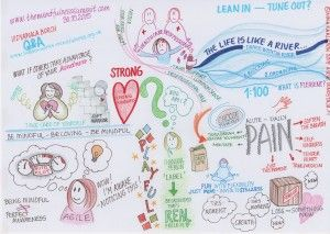 The Mindfulness Summit – Q&A with Vidyamala Burch // Breath Works & The Mindfulness Summit 2015 - INNOSTAJA.FI