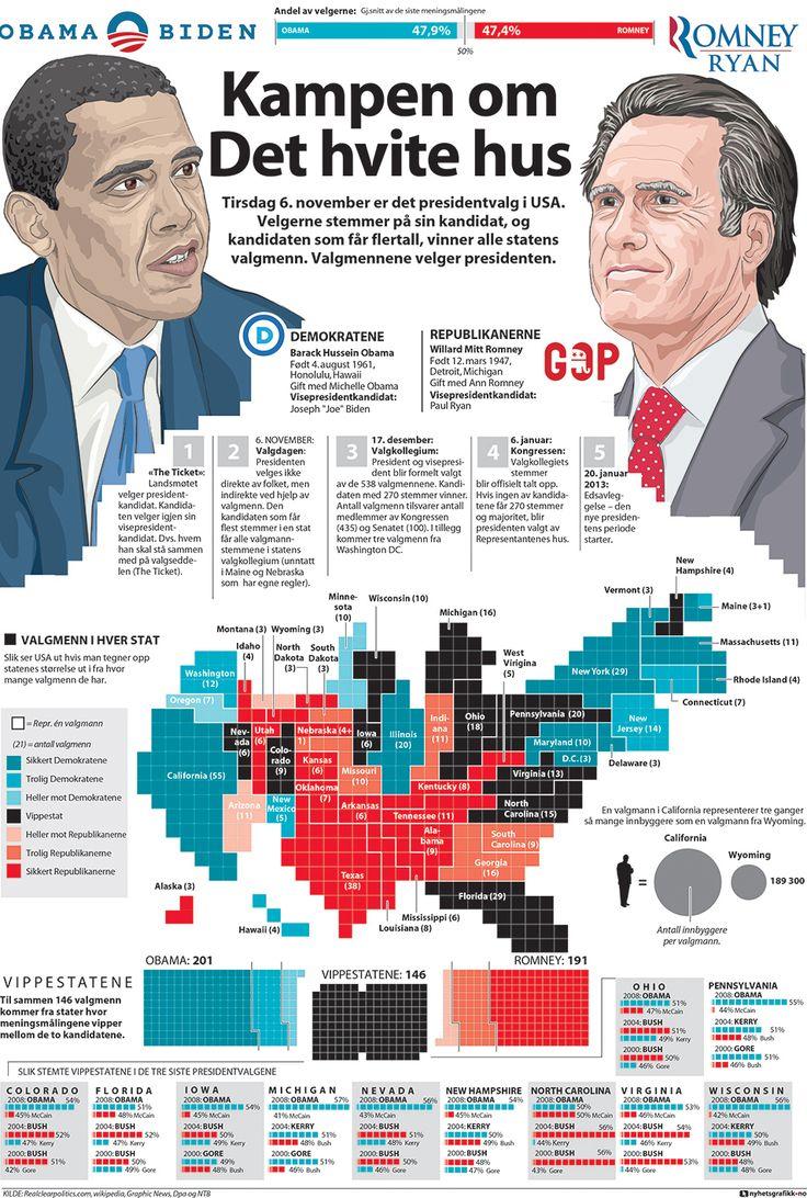 Nyhetsgrafikk, Marco Vaglieri • Portraits for election Day in United States, 2013