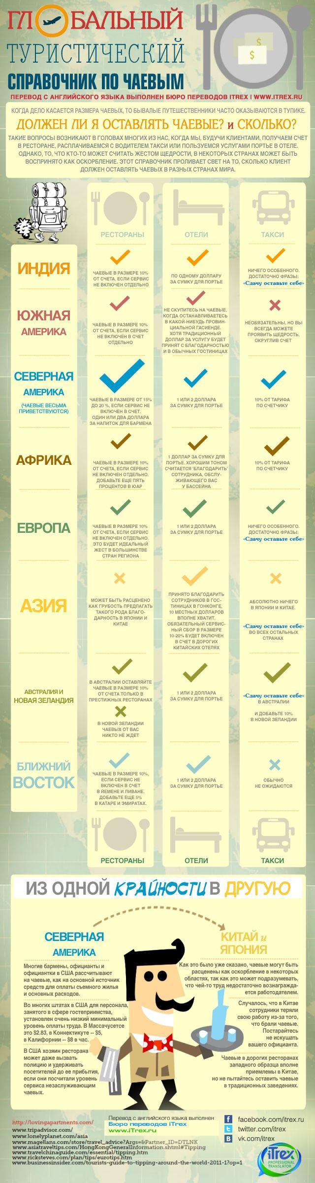 Бюро переводов iTrex. Глобальный туристический справочник по чаевым. В каждой…