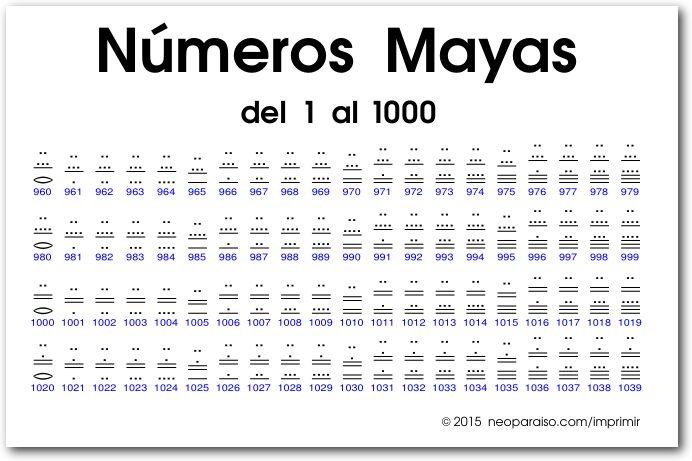 tabla de números mayas del 1 al 1000