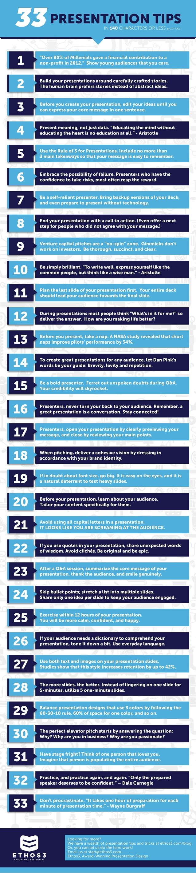 33 Presentation Tips in 140 characters or less by Ethos3 | Presentation Design and Training via slideshare