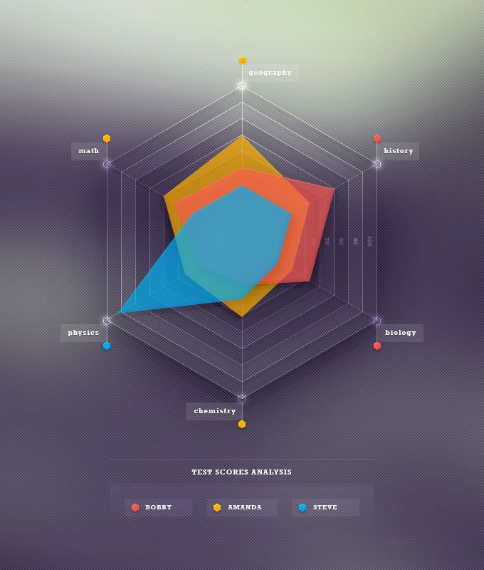 Tutorial: Skills Radar Chart