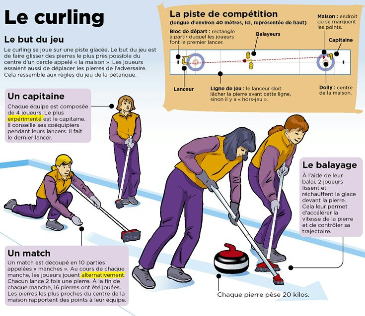 77 best Winter Olympics Authentic Resources images on Pinterest