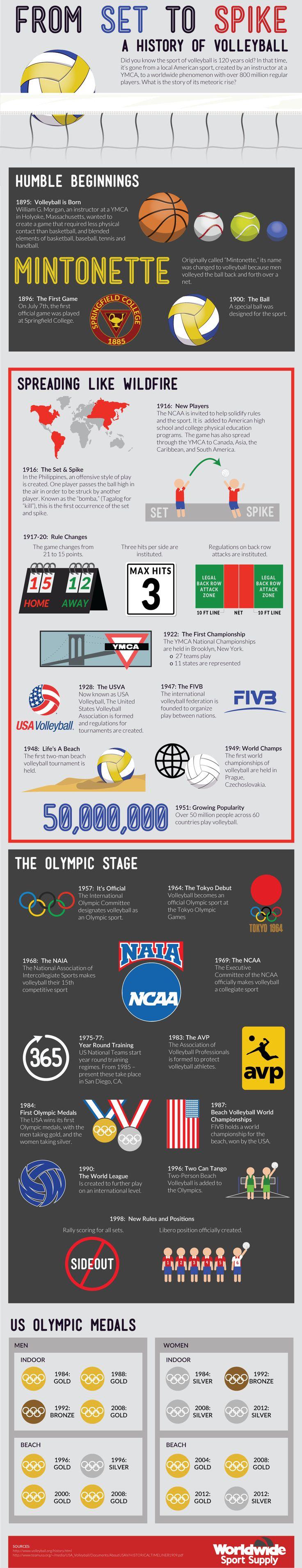 A Historyofvolleyballa Coaching Volleyball Volleyball History Olympic Volleyball