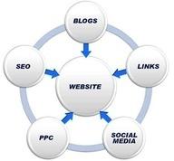 #make money  online