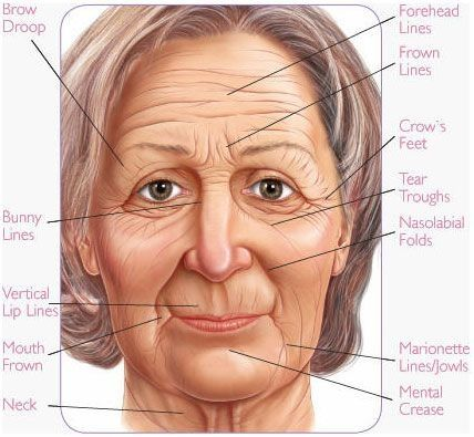 Firming Your Face Via Face Strengthening Exercises To Reap A No Surgery Facelift