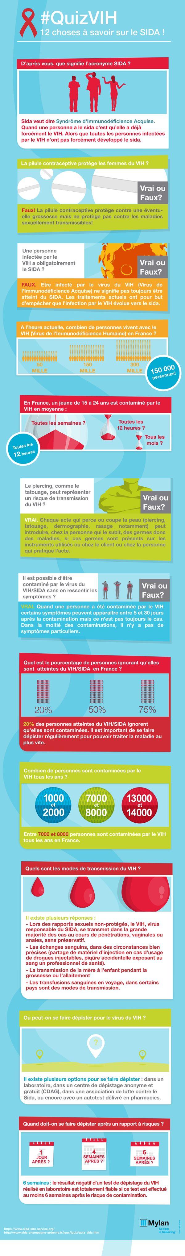 Infographie : 12 choses à savoir sur le #VIH