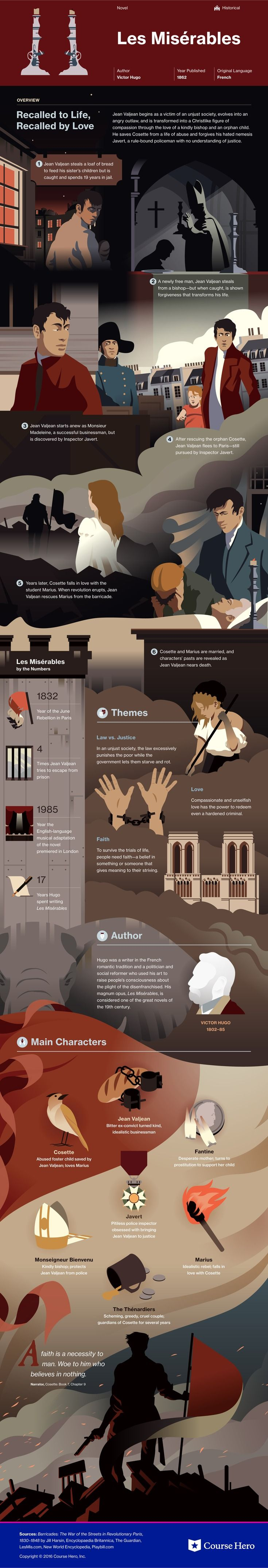 Les Misérables Infographic. Great exercise for practicing story-writing and summarizing.