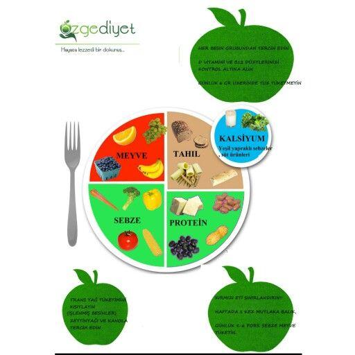 Sağlıklı ve Dengeli Beslenme Tabağı:)Dyt. Nazlı Koşar