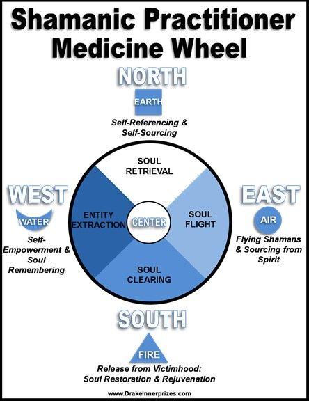 Best 25+ Medicine Wheel Ideas On Pinterest