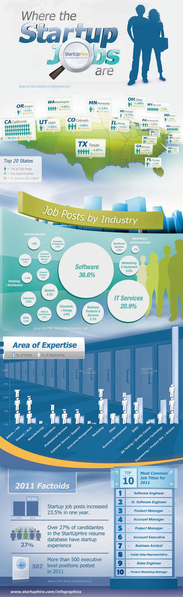 Where the startup jobs are - Infographic #in
