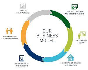 Wat is een Business Model?  Een business model is niets anders dan een voorstelling van hoe een organisatie van plan is om geld te gaan verdienen.  Het business model onderwerp is erg populair onder zakenmensen, want in diverse industrieën zien we een wildgroei van nieuwe en innovatieve business modellen. https://www.seo-snel.nl/business-model/