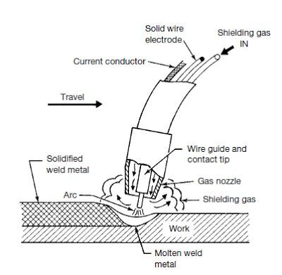 680d24d4bb36dd44c25d1bd05b7d2e11 welding tips metal welding 998 best welding images on pinterest welding projects, welding eastwood mig welder 175 wiring diagram at soozxer.org