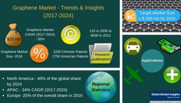 Graphene industry to become the next revolutionary name in specialty chemicals space, Estimates claim the market to record a phenomenal CAGR of 35% over 2017-24