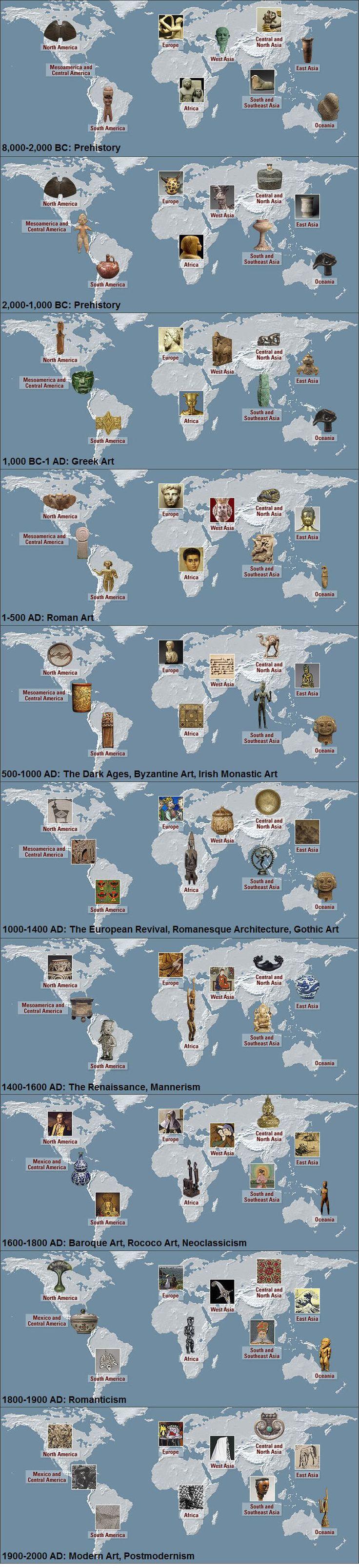 Jon Aquino's Mental Garden: Heilbrunn Timeline of Art History