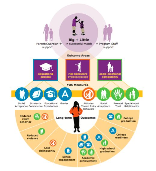 Big Brothers Big Sister's Theory of Change infographic