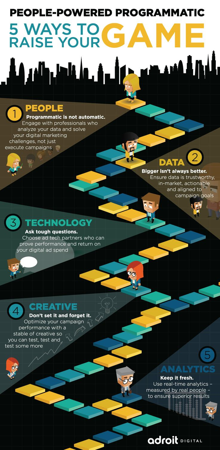 You've heard of infographics. Here's an intro-graphic about the programmatic landscape for advertisers and agencies via Adroit Digital.