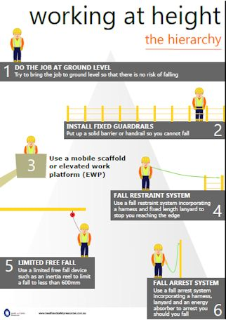 Working at height hierarchy poster download | Safety | Safety posters, Safety pictures, Safety