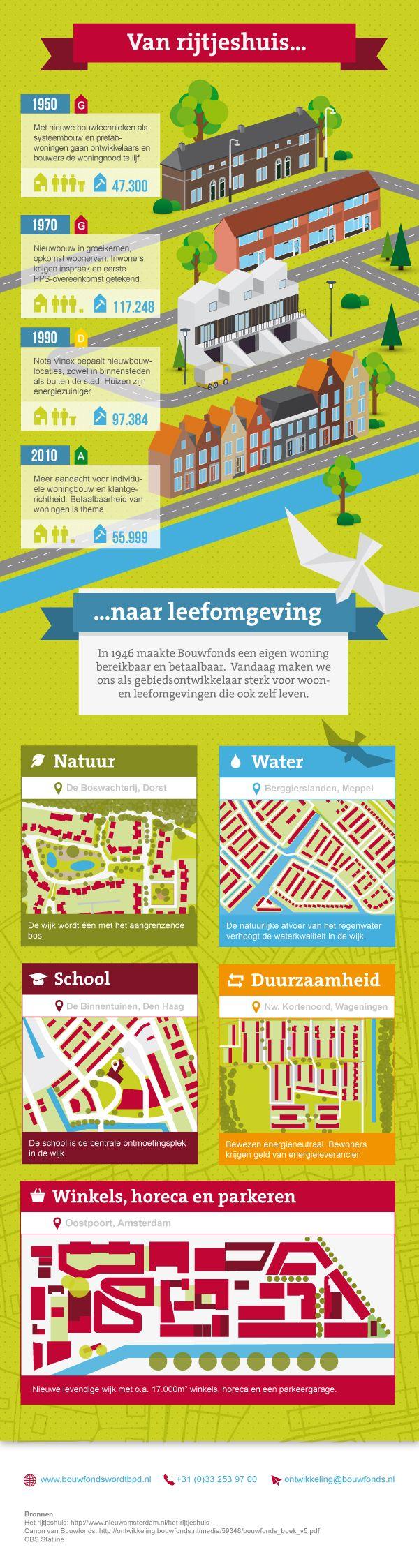 Van rijtjeshuis tot leefgebied - Infographic Bouwfonds