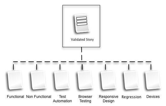 Quality Assurance Test Validation diagram.