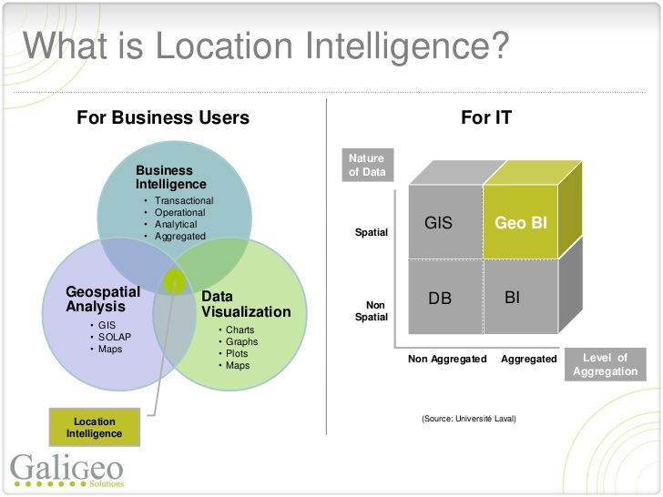 Retail Location Intelligence Predicting and positioning with locatio…