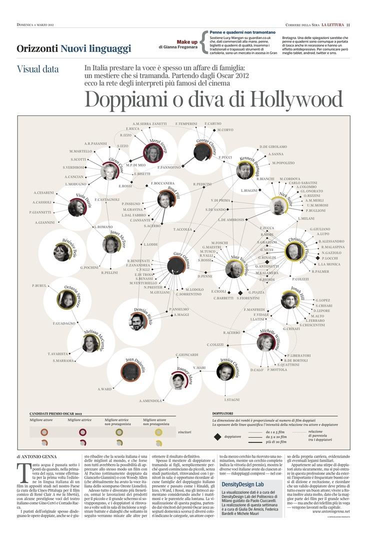 I doppiatori d'Italia