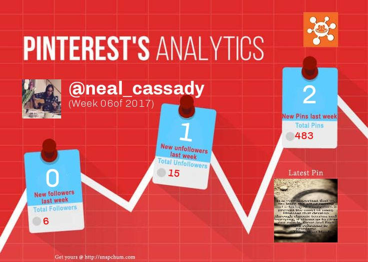 This Pinterest weekly report for neal_cassady was generated by #Snapchum. Snapchum helps you find recent Pinterest followers, unfollowers and schedule Pins. Find out who doesnot follow you back and unfollow them.