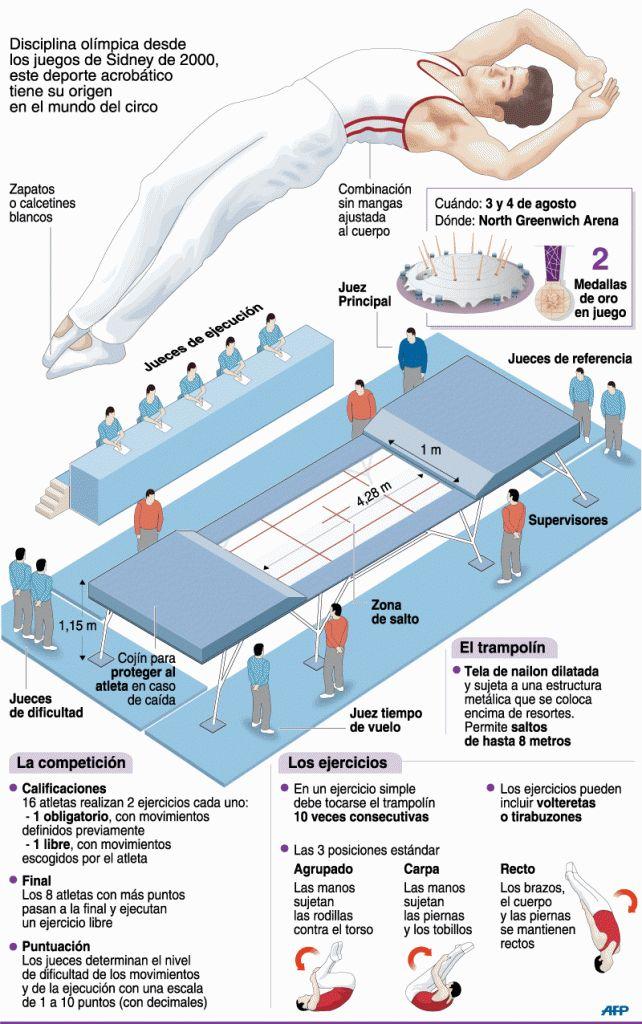 Saltos | Deportes | Juegos Olímpicos Londres 2012 | El Universo