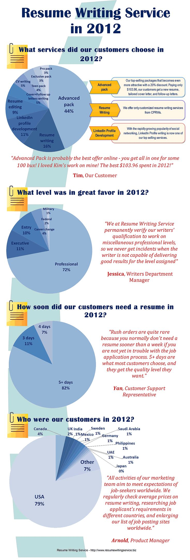 How to start resume writing services