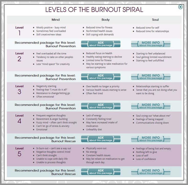 stages of burnout