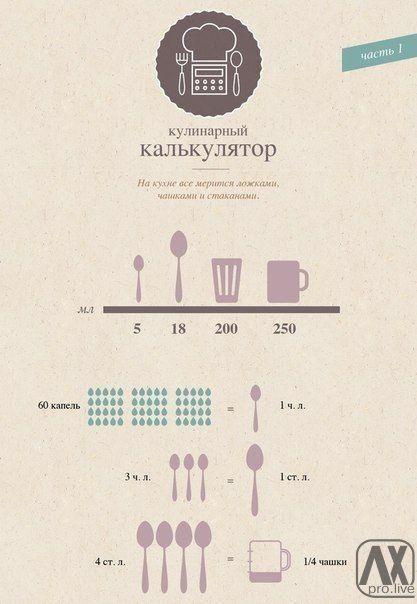 Лучшая таблица меры и веса продуктов! Сохраните себе, чтобы не потерять  / Взлом логики